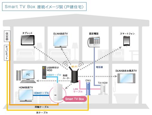 多チャンネルパック(BSデジタル放送、CSデジタル …