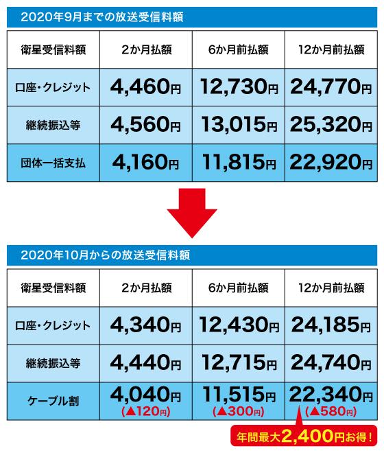 料 Nhk 確認 受信 NHK受信料を払ってるか確認する方法!NHKに電話しないで確認する方法なども解説